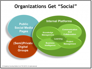 Social Software Solutions