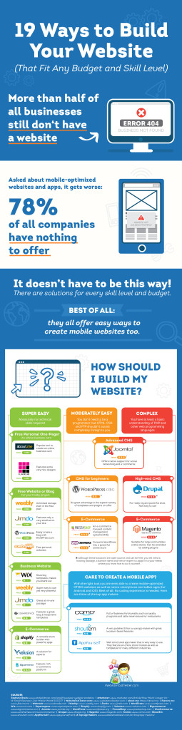 19 Ways To Create Your Website