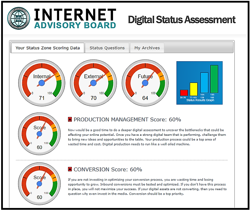 IAB Digital Status Assessment
