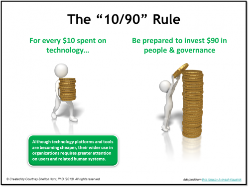 The 10/90 Rule for Social Media