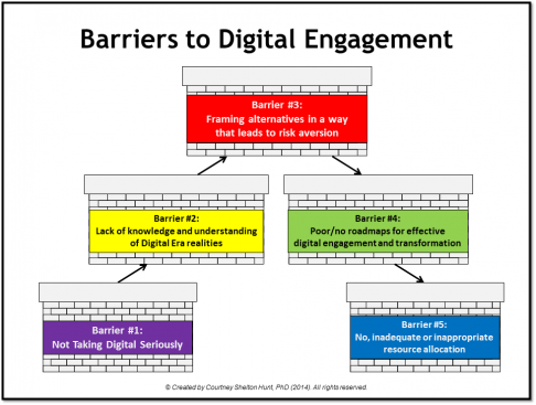Barriers to digital engagement