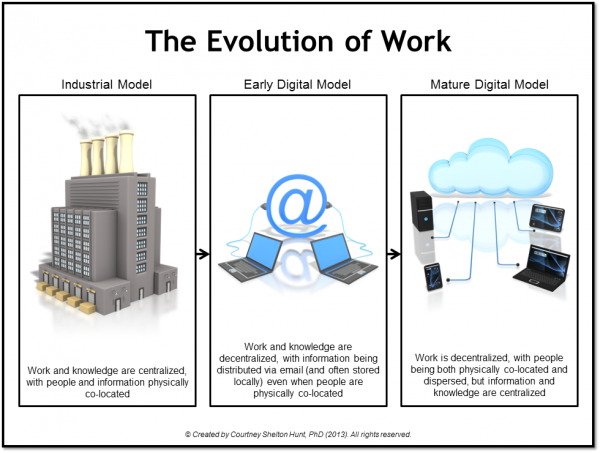 The role of email in the evolution of work