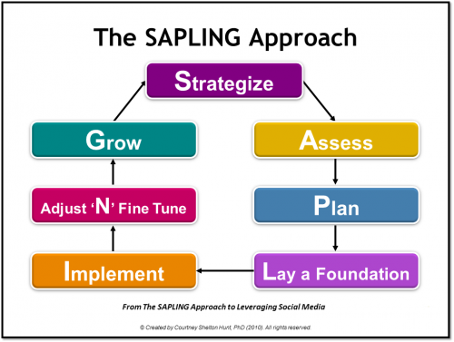 The SAPLING Approach to Leveraging Social Media